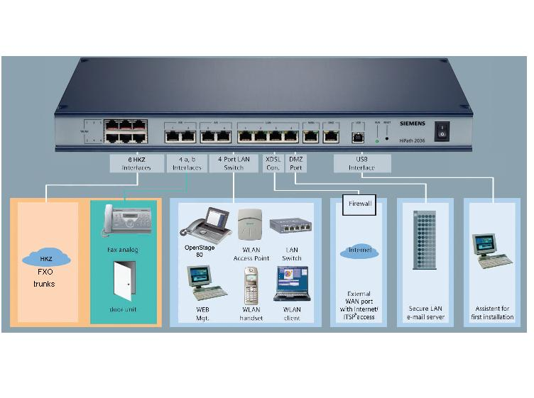 Centrale telefonice Siemens HiPath 2036 VoIP