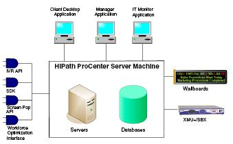 Call center / contact center Siemens HiPath ProCenter Standard